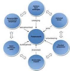 Teamwork theory essays